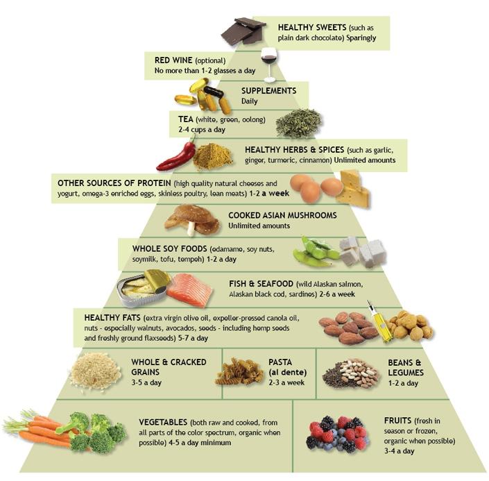 Valley Center Chiropractor | Valley Center chiropractic Anti-Inflammatory Diet |  CA |
