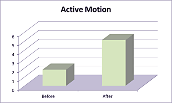 Improved Ankle Mobility - 54%