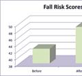 Improved Safety - 87%