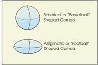 Atlanta Optometrist | Atlanta Contact Lenses | GA | Salle Opticians |
