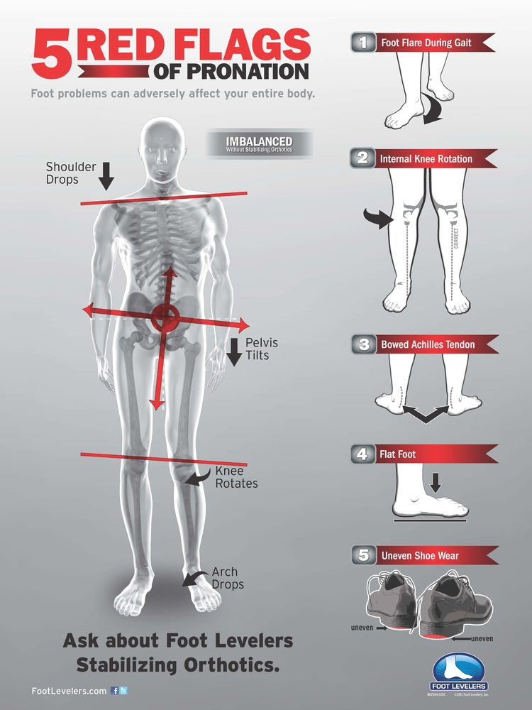 Sellersville Chiropractor | Sellersville chiropractic  Foot Orthotics |  PA |
