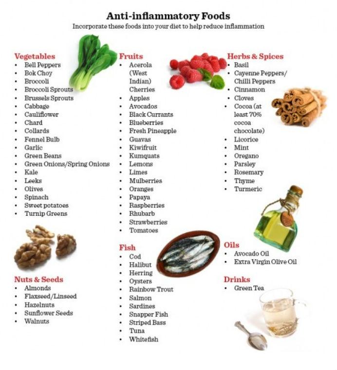 North Adams Chiropractor | North Adams chiropractic Anti Inflammatory Food Chart |  MA |